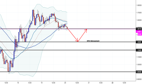 XRPUSD: XRP/USD Potential Short Opportunity (Crypto)
