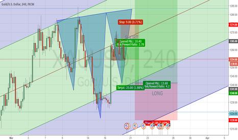 XAUUSD: I doubt the gold will drop below 1240