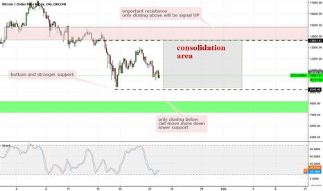 BTCUSDIDX: BTC USD - wait to signal