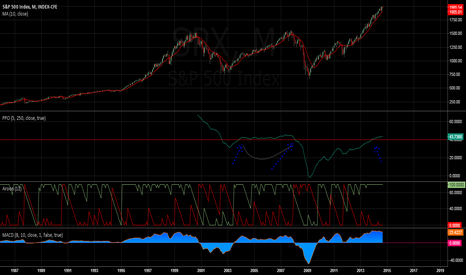 SPX: Monthly SPY still Bullish
