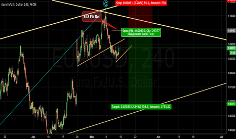 EURUSD: It's time to start going down