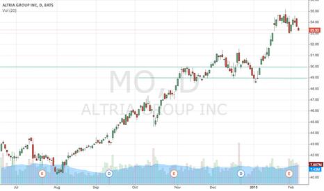 MO: Trade Idea for Feb 09 2015: Short MO