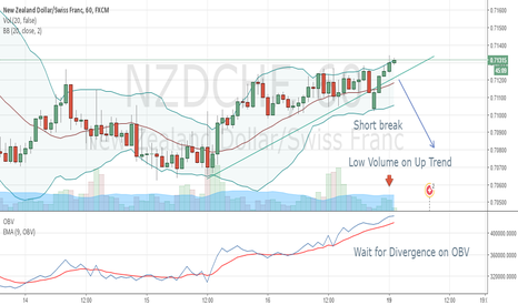 NZDCHF: NZDCHF waiting for divergence to fall