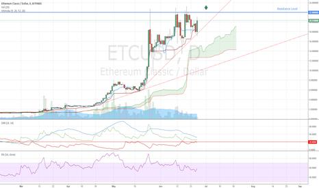 ETCUSD: Ethereum Classic Trading Idea