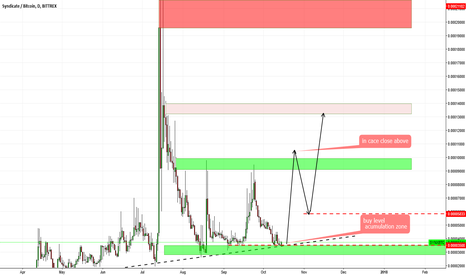 SYNXBTC: SYNX BTC -Syndicate  BUY