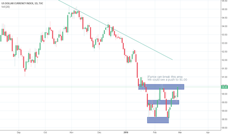 DXY: Time for DXY to make up its Mind