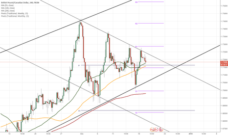 GBPCAD: GBP/CAD 4H Chart: Reveals another pattern