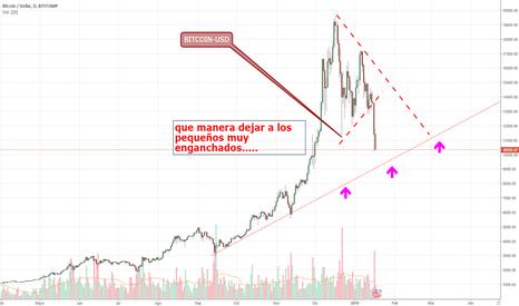 BTCUSD: La volatilidad reina en el Bitcoin.