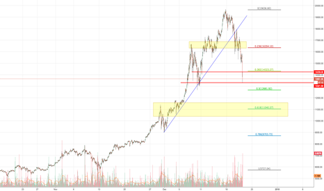 BTCUSD: Bitcoin breakdown explanation.