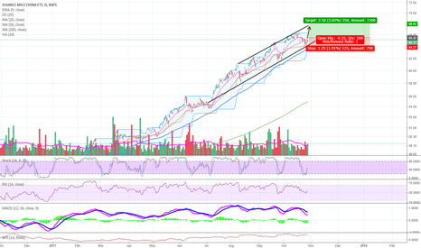 MCHI: Decent Price Channel / 2:1 Risk Reward potential with tight stop
