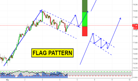 NZDJPY: Flag Pattern on NZDJPY