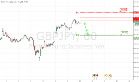 GBPJPY: A Fall To 150.80 is Expected !