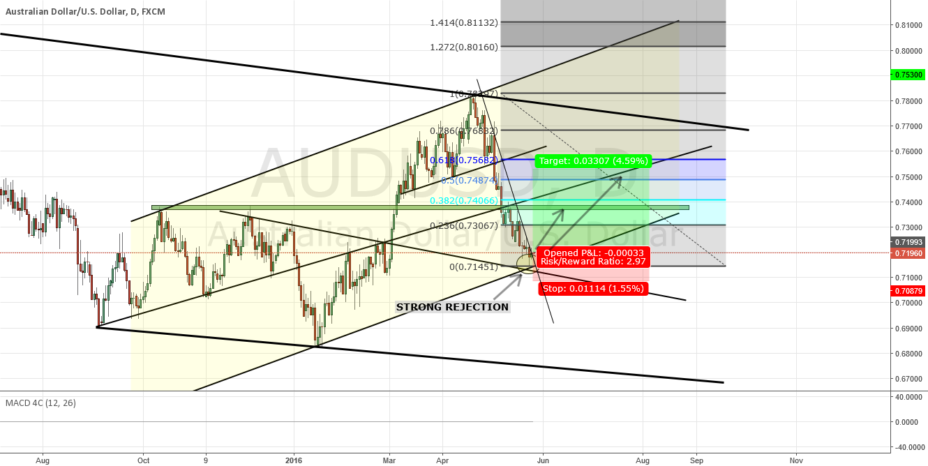 AUDUSD LONG TRADE ON DAILY
