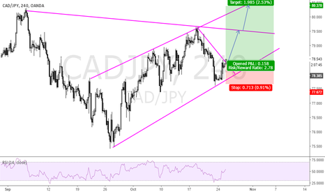 CADJPY: Channel being respected
