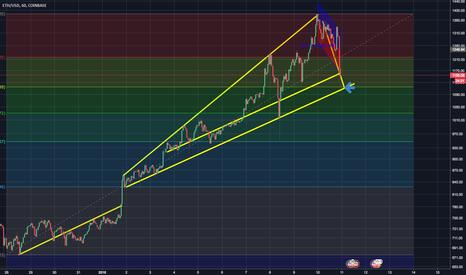 ETHUSD: ETH/USD at key support