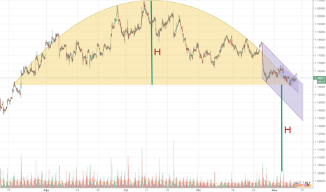 EURUSD: EUR/USD boğa tuza mı yeni trend başlangıcı mı?