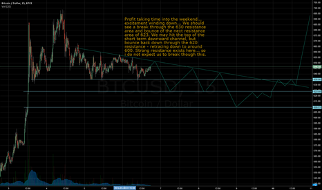 BTCUSD: Excitement settles down... so does the price of BTC