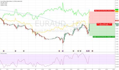 EURAUD: Intraday Trading EURAUD 20170720