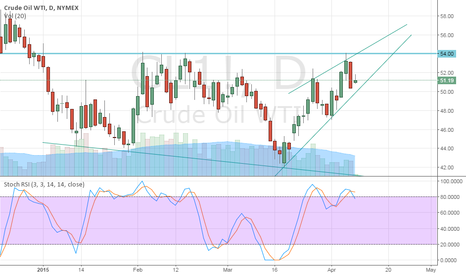 CL1!: Expect a new crash in Oil