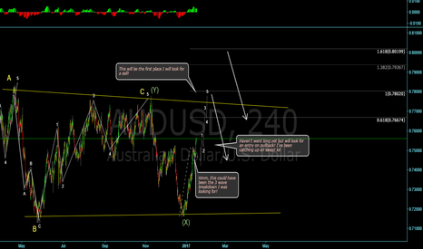 AUDUSD: AU Zig-Zag.. gaining more evidence