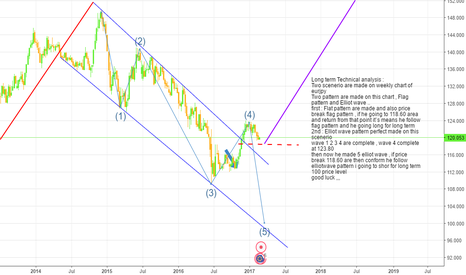 EURJPY: Long term view of EURJPY