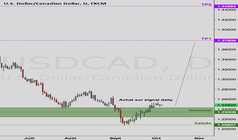USDCAD: Analyse Forex – USD/CAD