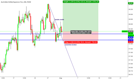 """AUDJPY: """"Trade what you see not what you think"""" Bullish sentiment"""