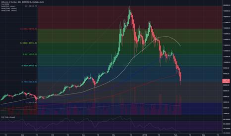 BTCUSD: Bitcoin: a che prezzo potrebbe finire la discesa?