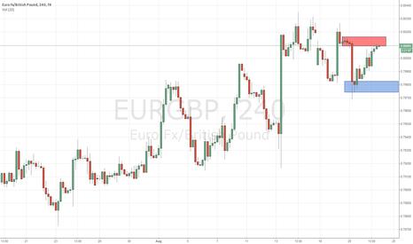 EURGBP: EURAUD Supply Zone?