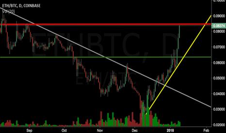ETHBTC: $ETH Sold +97%