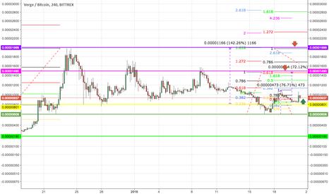 XVGBTC: XVG/BTC- Update of targets