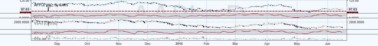 Volume Price Spread Analysis 2