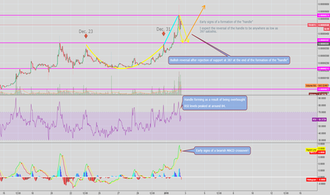 TRXBTC: TRXBTC - Cup and Handle (LONG)