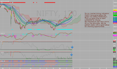 NIFTY: Nifty - signs of topping