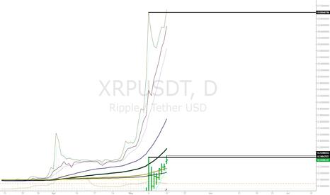 XRPUSDT: Ripple + Rumors =  ^