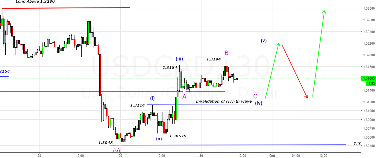 USDCAD - could be in ABC sequence of iv-th wave from 1.3048