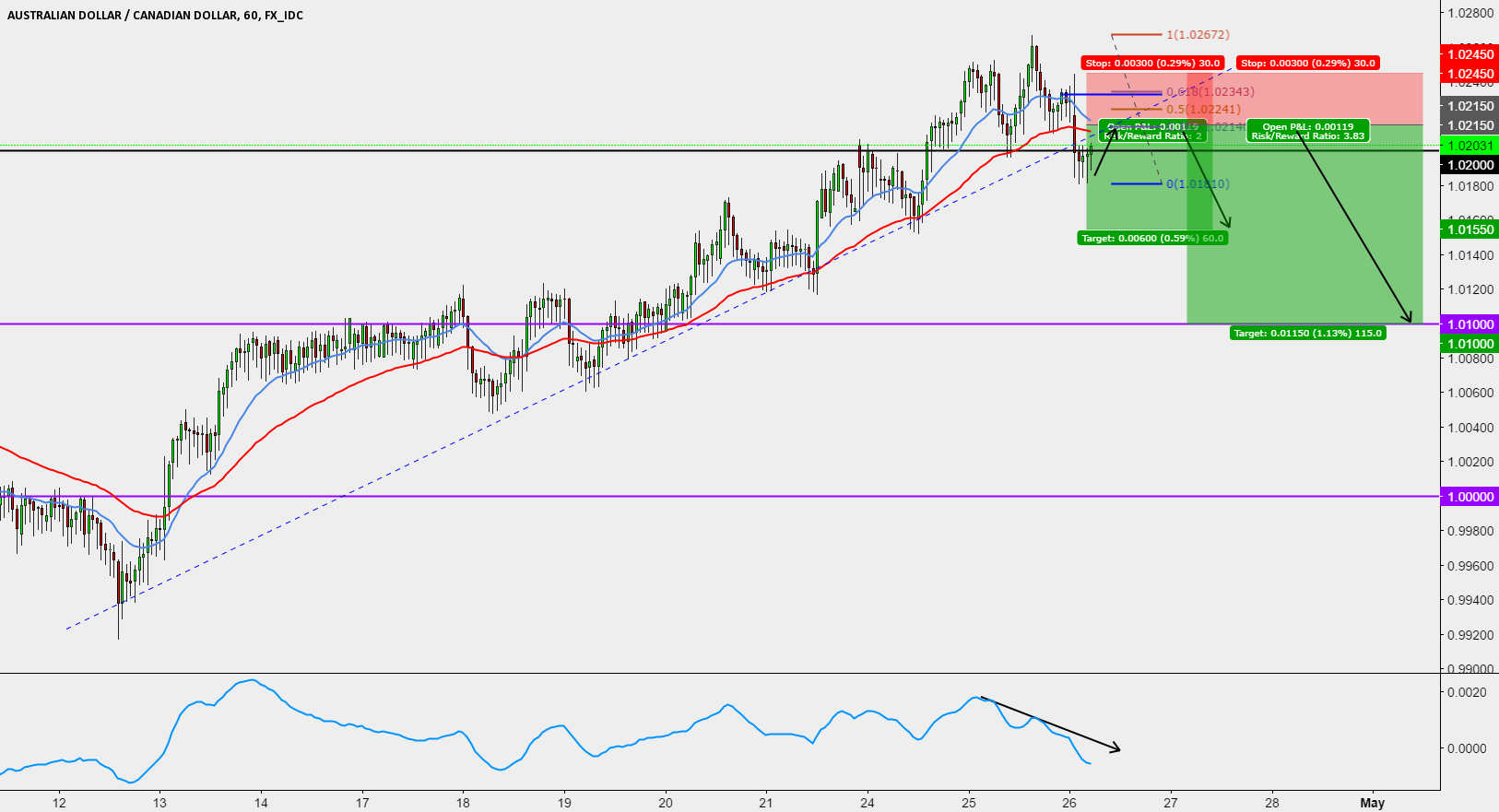 AUDCAD SHORT TRADE SETUP