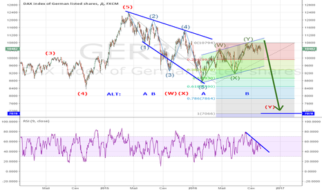 GER30: DAX 30 LED OR DOUBLE ZIGZAG wave pattern