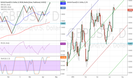 GBPUSD: Correction to the previous GBPUSD post (Wrong Chart posted)