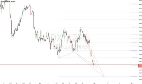 DXY: Dollar Index