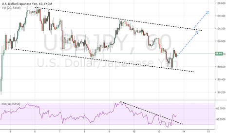 USDJPY: ANOTHER SHORT-TERM WAY TO LOOK AT USDJPY