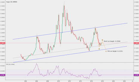SUGARUSD: Sugar price to hit 0.153 in the next days, mid-run looks bearish