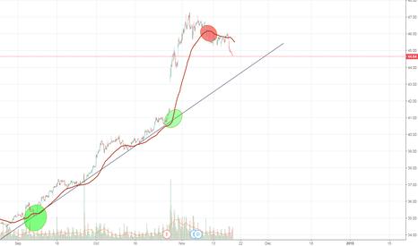 INTC: EMA50. STOCK.