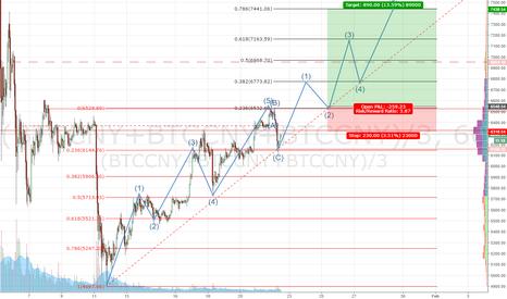(BTCCNY+BTCCNY+BTCCNY)/3: Bitcoin Impulse