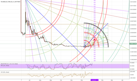 1STBTC: 1st is going for a pump