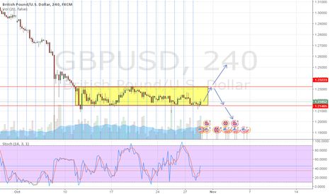 GBPUSD: GBPUSD - Ranging in progress