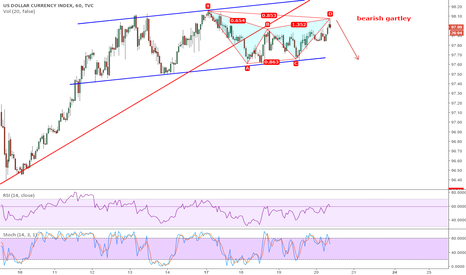 DXY: dxy bearish gartley