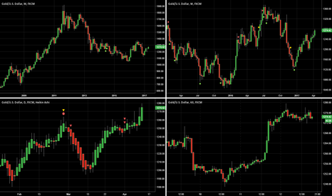 XAUUSD: Gold & Silver is a sell for rest of the week.