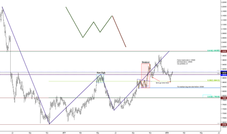 GBPNZD: GN Daily Technical A. Jan 22 18
