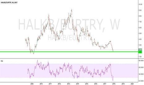 HALKB/EURTRY: Turkish bank opportunity.